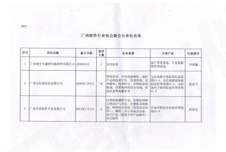 行业协会名单